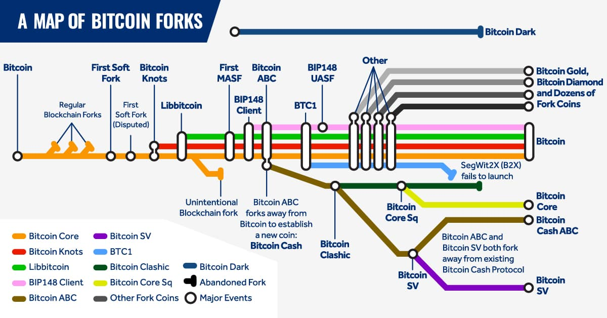 histoire des forks Bitcoin