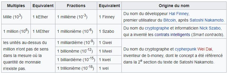 Fractions et multiples d'Ether