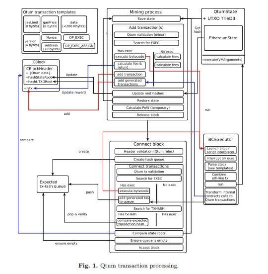 schéma d'une transaction Qtum