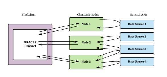 Chainlink : flux des données