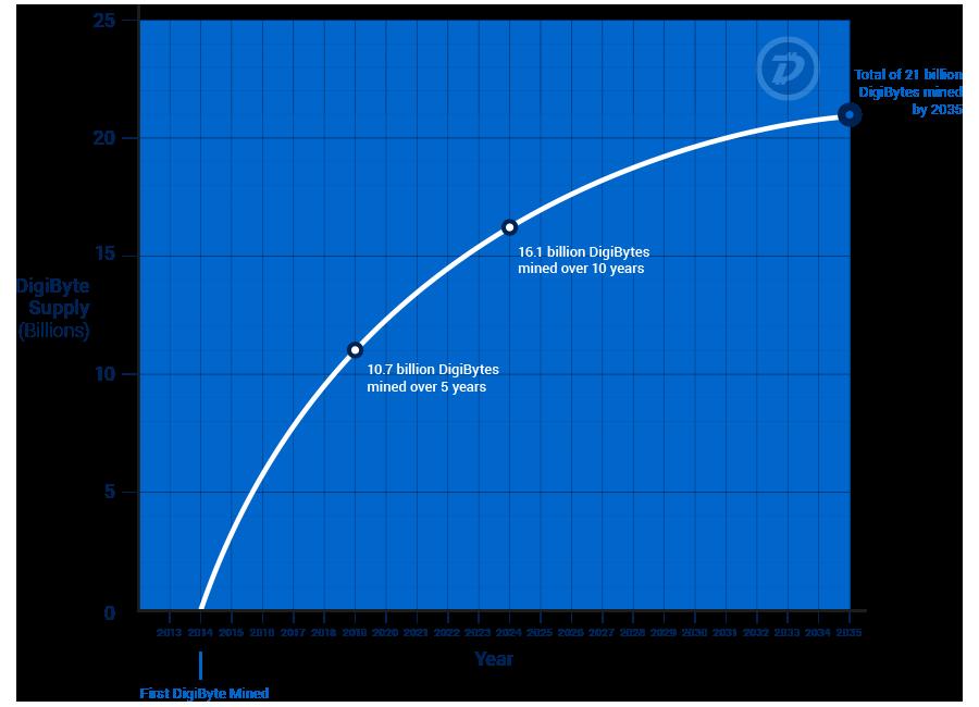 masse monétaire de DGB