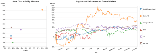 performance cryptos 2019