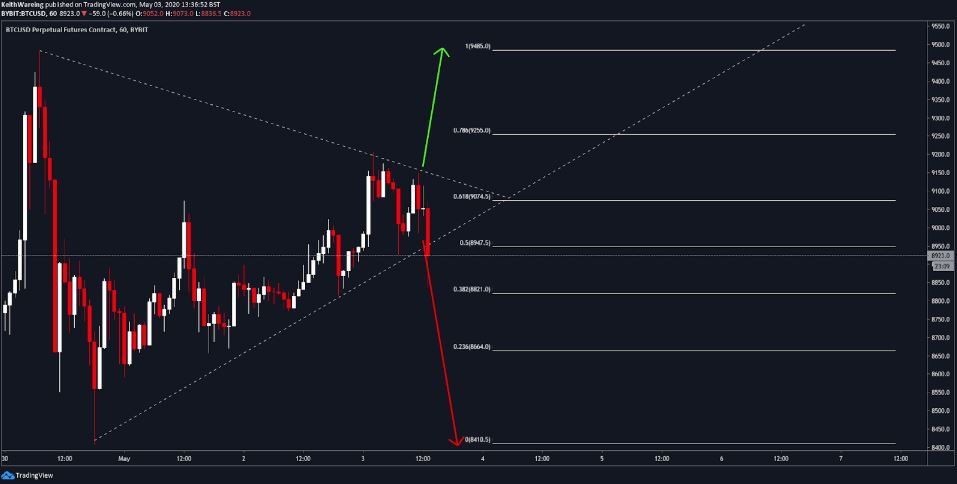 Bitcoin breakdown