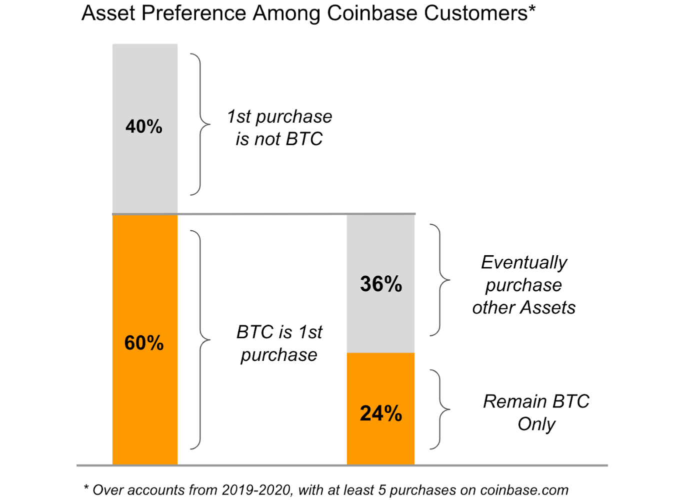 Coinbase : comportements clients BTC alts