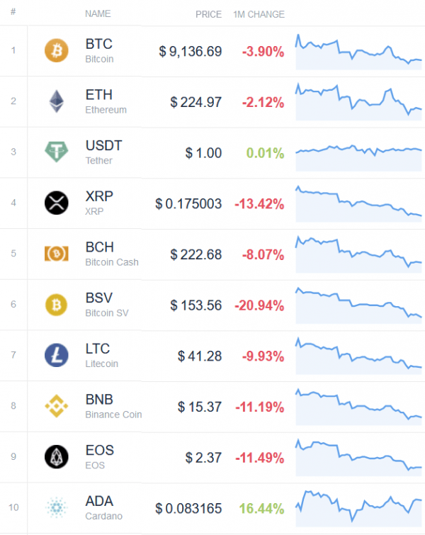 Cryptos top 10 performance juin 2020