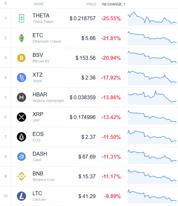 Cryptos top 10 perdants juin 2020