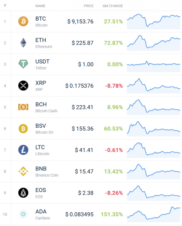 Cryptos top 10 performance S1 2020